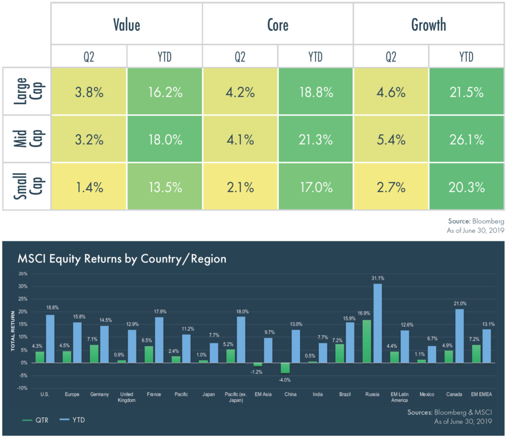 Investment Report: Climbing the Wall of Worry | Moneta
