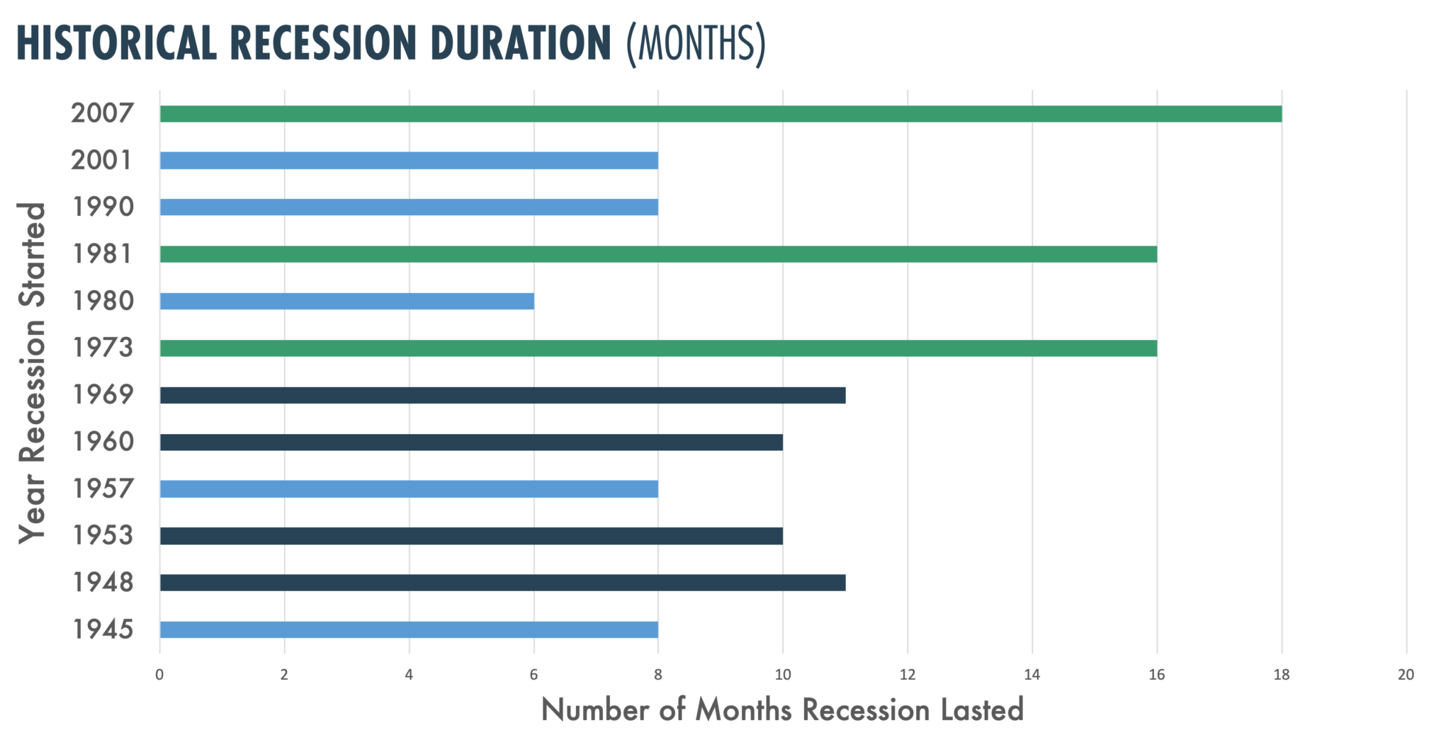 Historical Recession Duration