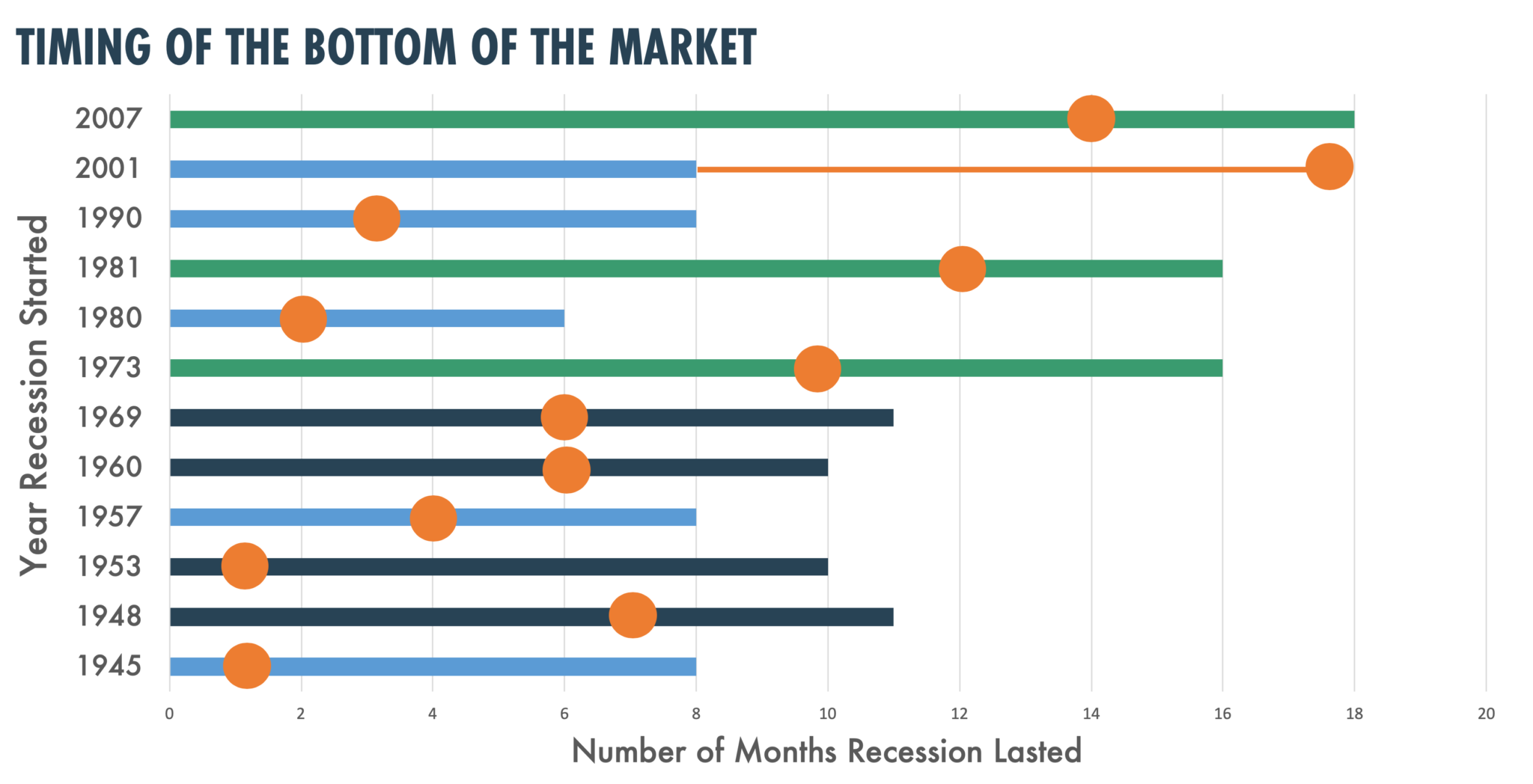 Timing the bottom of the stock market
