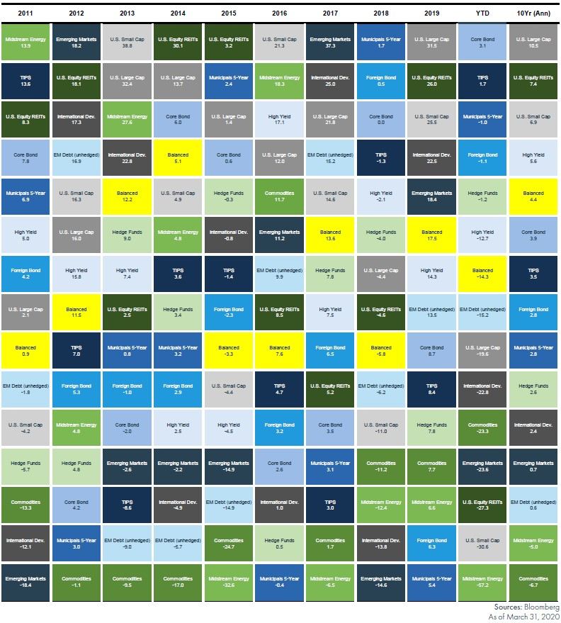 Why Diversify? YEAR-BY-YEAR PERFORMANCE RANKINGS OF ASSET CLASSES