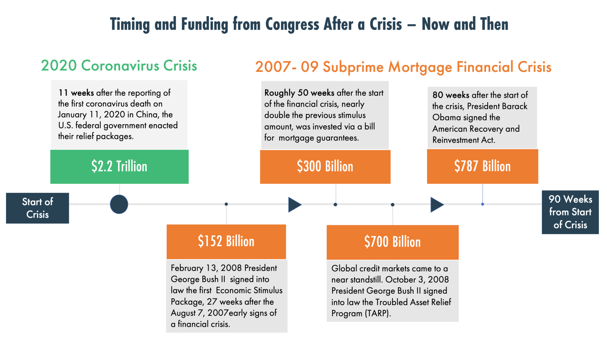 Timeline of funding response from congress after the coronavirus crisis compared to the Global Financial Crisis.
