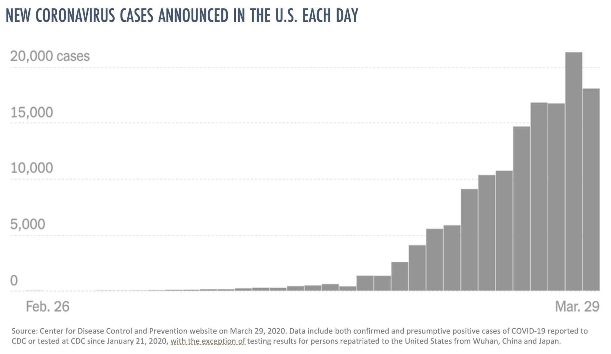 Chart graphic of new coronavirus COVID-19 cases announced in the US each day from CDC.
