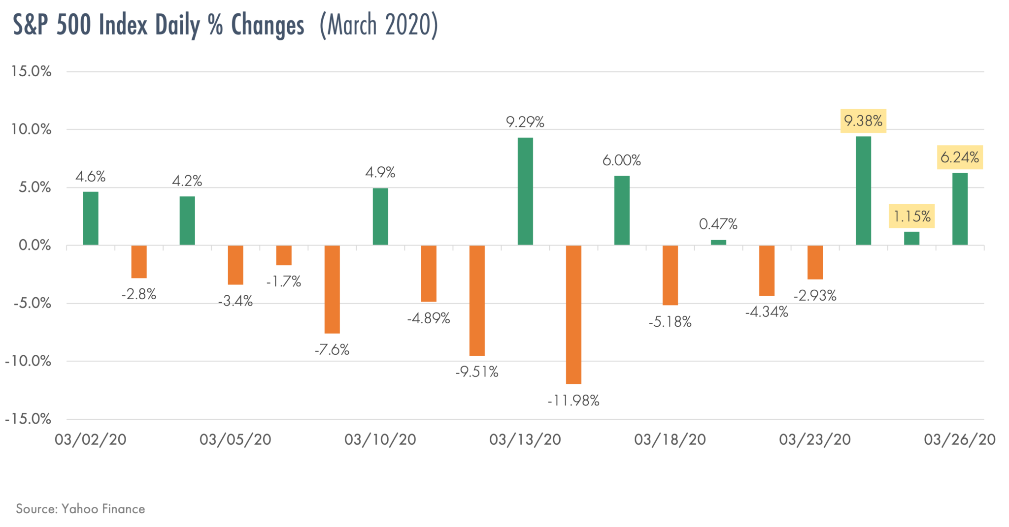 Chart Graphic of S&P 500 Index Daily Changes in March since coronavirus COVID-19