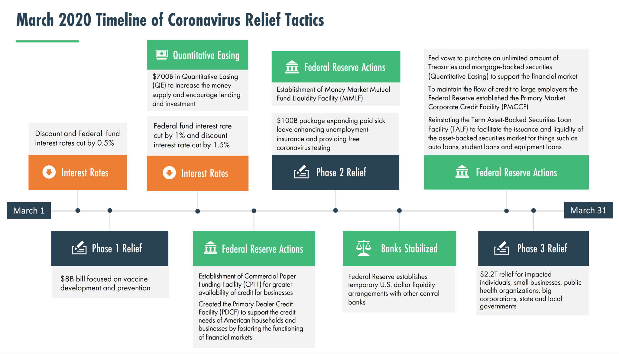 March 2020 timeline of government coronavirus COVID-19 relief tactics by Federal Reserve. Interest rate cuts. Phase 1. Phase 2. Phase 3.